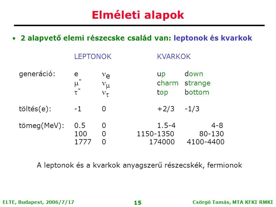 Csörgő Tamás, MTA KFKI RMKI 14 ELTE, Budapest, 2006/7/17 Elméleti alapok Elméleti keret: Standard Model Stabil elemi részecskék: elektron, proton, (neutron) A protonnak és neutronnak (kvark) szerkezete van: A kvarkok további, instabil részecskéket alkothatnak (~2000 ismert közülük, élettartamuk: ~10 -6 - 10 -23 sec) Barionok: 3 kvark kötött állapotok Mezonok: kvark-antikvark állapotok Egzotikum: Pentakvark