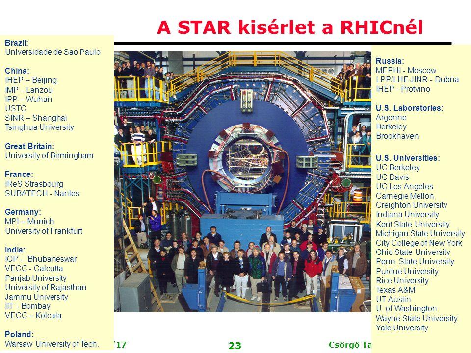 Csörgő Tamás, MTA KFKI RMKI 22 ELTE, Budapest, 2006/7/17 A frontális Au+Au ütközésekben nyelődik el a legjobban a részecskesugár (PHENIX, PHOBOS) Au+Au és d+Au ellenpróba eredménye: Drámai különbség és ellentétes függés az ütközés frontálisságától A részecskesugarak elnyelődése a frontális Au +Au ütközésekben a legerősebb, a keletkező új anyag miatt lép fel.
