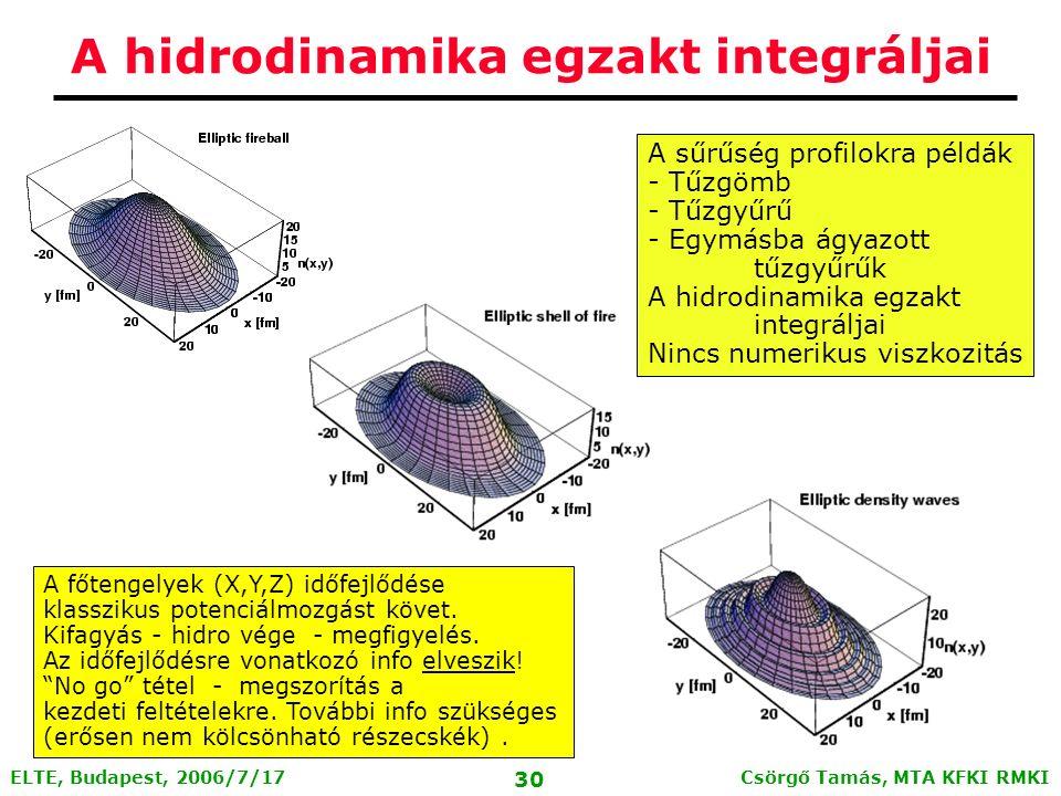 Csörgő Tamás, MTA KFKI RMKI 29 ELTE, Budapest, 2006/7/17 Egzakt, ellipszoidális megoldások A nemrelativisztikus hidrodinamika új, önhasonló megoldásai T.