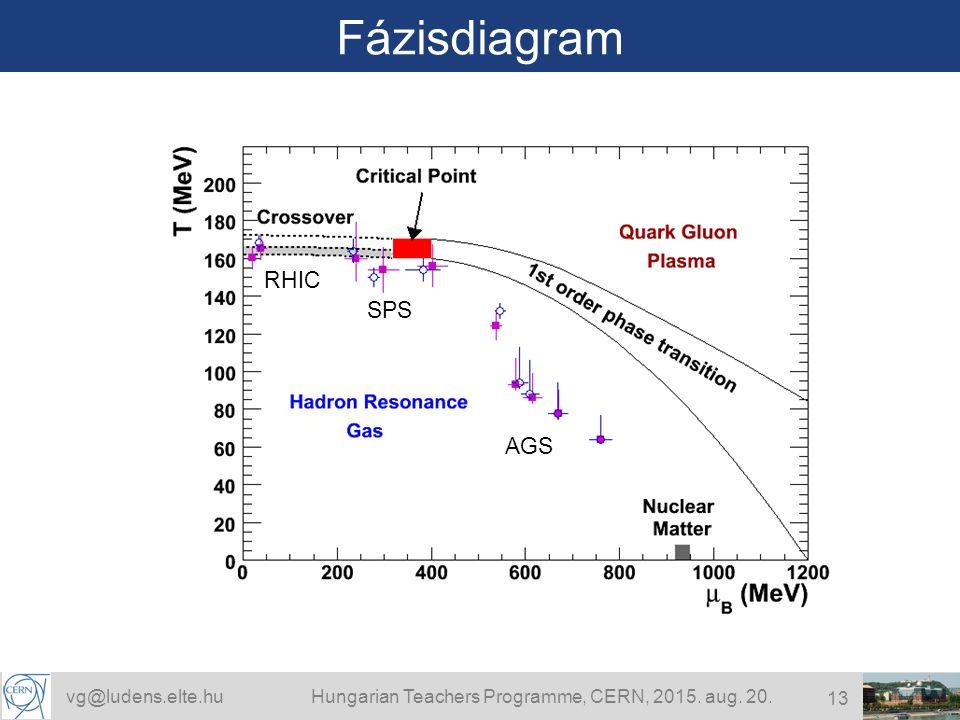 vg@ludens.elte.huHungarian Teachers Programme, CERN, 2015. aug. 20. 13 Fázisdiagram RHIC SPS AGS
