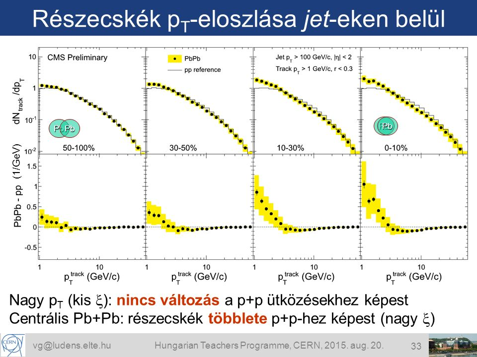 vg@ludens.elte.huHungarian Teachers Programme, CERN, 2015.
