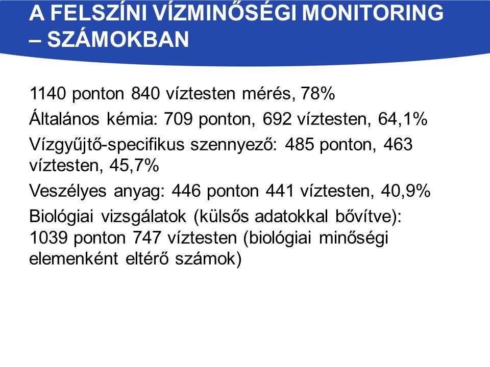 1140 ponton 840 víztesten mérés, 78% Általános kémia: 709 ponton, 692 víztesten, 64,1% Vízgyűjtő-specifikus szennyező: 485 ponton, 463 víztesten, 45,7