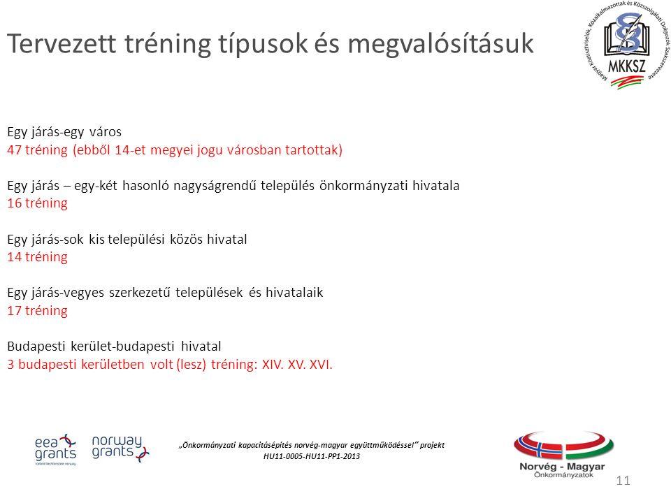 """""""Önkormányzati kapacitásépítés norvég‐magyar együttműködéssel projekt HU11-0005-HU11-PP1-2013 Tervezett tréning típusok és megvalósításuk Egy járás-egy város 47 tréning (ebből 14-et megyei jogu városban tartottak) Egy járás – egy-két hasonló nagyságrendű település önkormányzati hivatala 16 tréning Egy járás-sok kis települési közös hivatal 14 tréning Egy járás-vegyes szerkezetű települések és hivatalaik 17 tréning Budapesti kerület-budapesti hivatal 3 budapesti kerületben volt (lesz) tréning: XIV."""