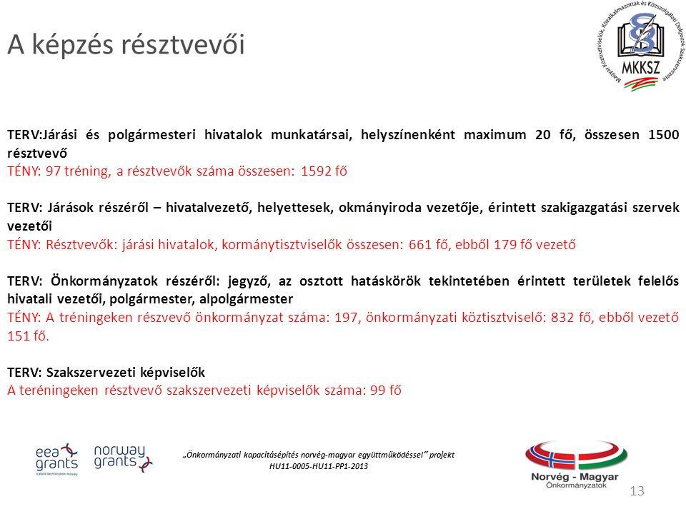 """""""Önkormányzati kapacitásépítés norvég‐magyar együttműködéssel projekt HU11-0005-HU11-PP1-2013 A képzés résztvevői TERV:Járási és polgármesteri hivatalok munkatársai, helyszínenként maximum 20 fő, összesen 1500 résztvevő TÉNY: 97 tréning, a résztvevők száma összesen: 1592 fő TERV: Járások részéről – hivatalvezető, helyettesek, okmányiroda vezetője, érintett szakigazgatási szervek vezetői TÉNY: Résztvevők: járási hivatalok, kormánytisztviselők összesen: 661 fő, ebből 179 fő vezető TERV: Önkormányzatok részéről: jegyző, az osztott hatáskörök tekintetében érintett területek felelős hivatali vezetői, polgármester, alpolgármester TÉNY: A tréningeken részvevő önkormányzat száma: 197, önkormányzati köztisztviselő: 832 fő, ebből vezető 151 fő."""