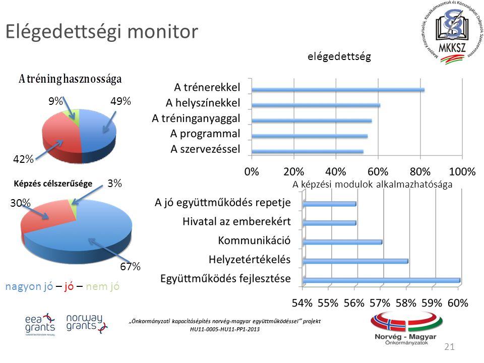 """""""Önkormányzati kapacitásépítés norvég‐magyar együttműködéssel projekt HU11-0005-HU11-PP1-2013 Elégedettségi monitor 21 nagyon jó – jó – nem jó 49% 42% 9% 67% 3% 30% elégedettség A képzési modulok alkalmazhatósága"""