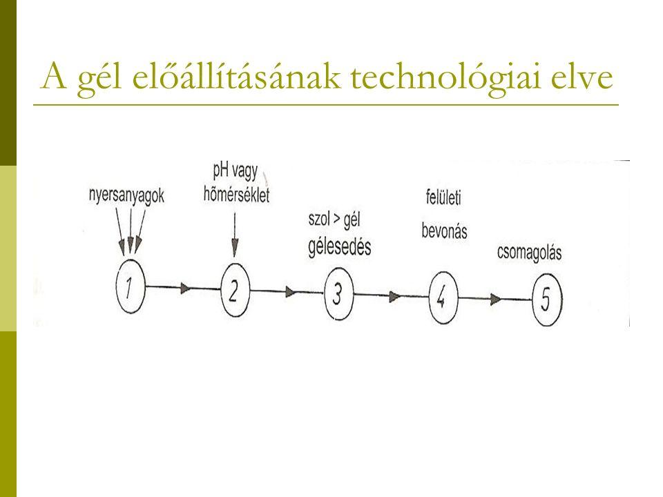 A gél előállításának technológiai elve