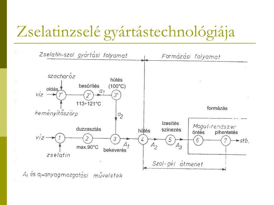 Zselatinzselé gyártástechnológiája