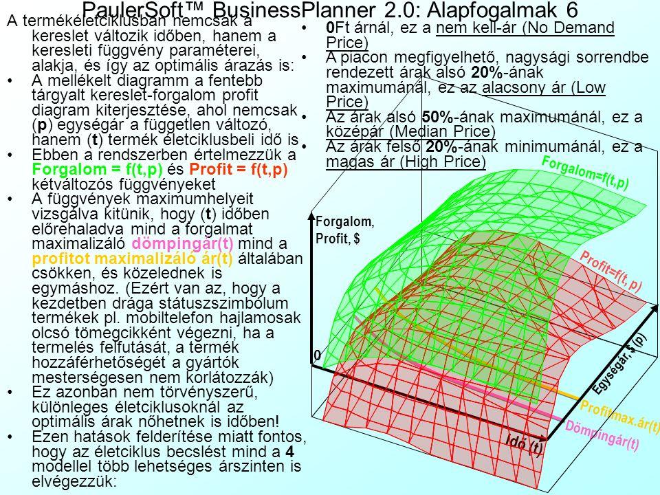 PaulerSoft™ BusinessPlanner 2.0: Alapfogalmak 5 Az előbbi alapfogalmak mind egy fogyasztási periódusban (Consumption Period) értelmezettek, ami a term