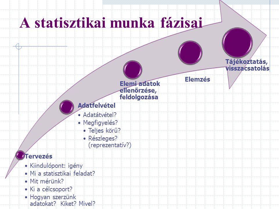 Tervezés Kiindulópont: igény Mi a statisztikai feladat? Mit mérünk? Ki a célcsoport? Hogyan szerzünk adatokat? Kiket? Mivel? Adatfelvétel Adatátvétel?