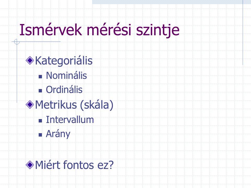 Ismérvek mérési szintje Kategoriális Nominális Ordinális Metrikus (skála) Intervallum Arány Miért fontos ez?