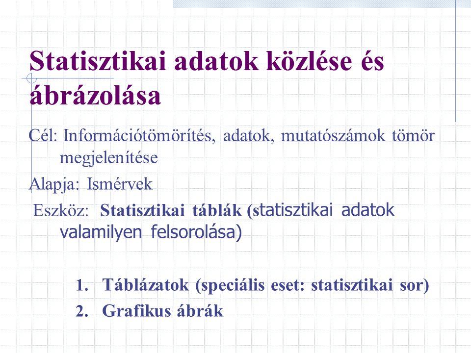 Statisztikai adatok közlése és ábrázolása Cél: Információtömörítés, adatok, mutatószámok tömör megjelenítése Alapja: Ismérvek Eszköz: Statisztikai táb