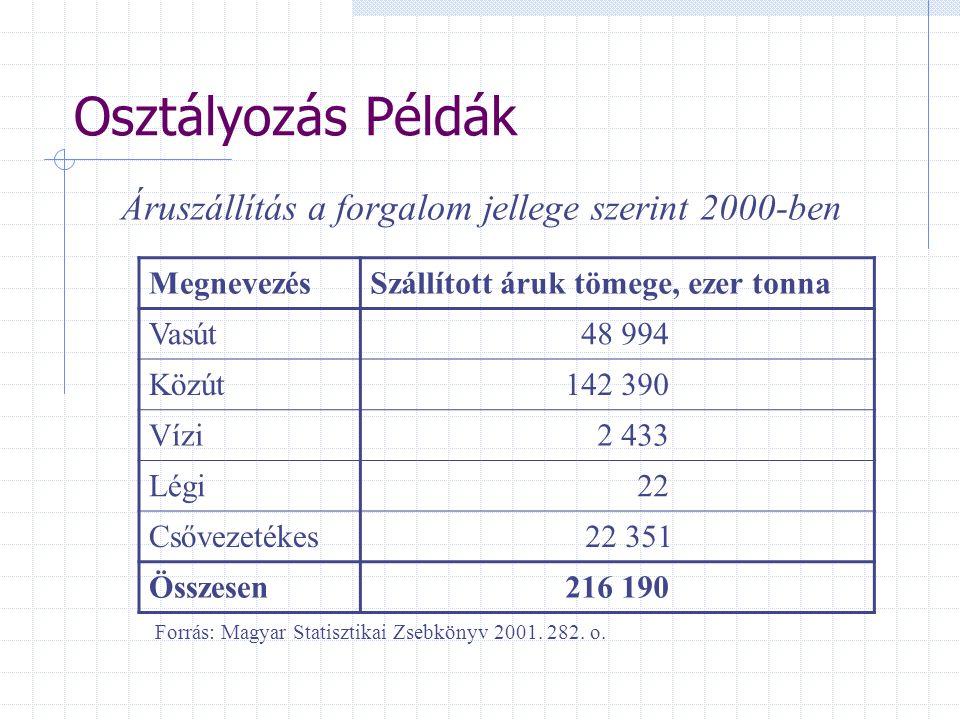 Osztályozás Példák Áruszállítás a forgalom jellege szerint 2000-ben Forrás: Magyar Statisztikai Zsebkönyv 2001. 282. o. MegnevezésSzállított áruk töme