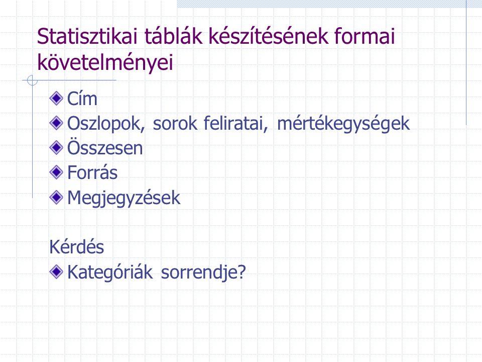 Statisztikai táblák készítésének formai követelményei Cím Oszlopok, sorok feliratai, mértékegységek Összesen Forrás Megjegyzések Kérdés Kategóriák sor