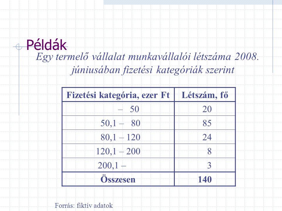 Példák Egy termelő vállalat munkavállalói létszáma 2008. júniusában fizetési kategóriák szerint Fizetési kategória, ezer FtLétszám, fő – 50 20 50,1 –