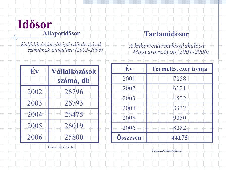 Idősor Állapotidősor Külföldi érdekeltségű vállalkozások számának alakulása (2002-2006) Forrás: portal.ksh.hu Tartamidősor A kukoricatermelés alakulás