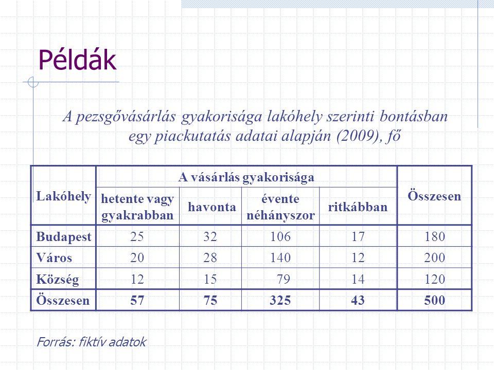 Példák A pezsgővásárlás gyakorisága lakóhely szerinti bontásban egy piackutatás adatai alapján (2009), fő Lakóhely A vásárlás gyakorisága Összesen het