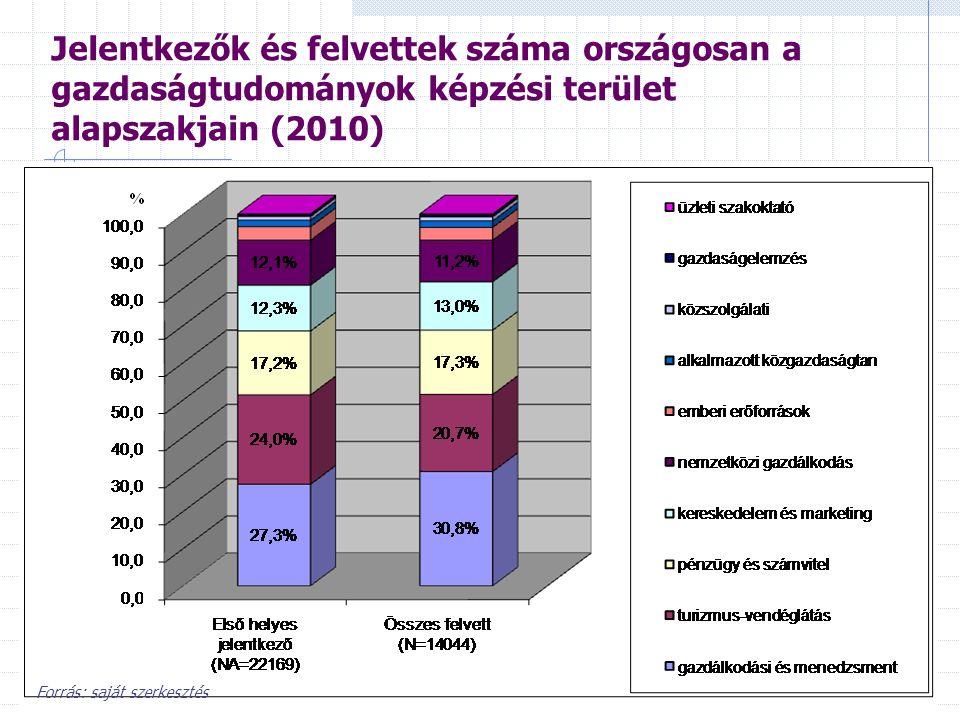 Jelentkezők és felvettek száma országosan a gazdaságtudományok képzési terület alapszakjain (2010) Forrás: saját szerkesztés