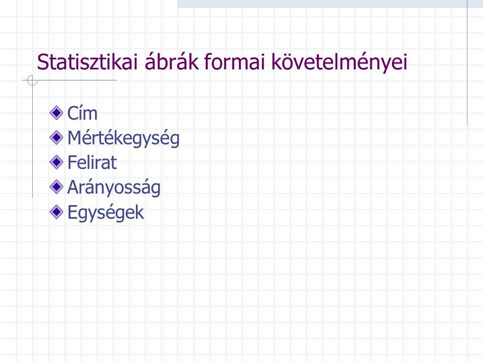 Statisztikai ábrák formai követelményei Cím Mértékegység Felirat Arányosság Egységek