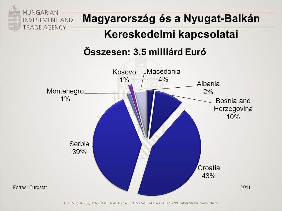 Magyarország és a Nyugat-Balkán Kereskedelmi kapcsolatai Összesen: 3.5 milliárd Euró 2011Forrás: Eurostat