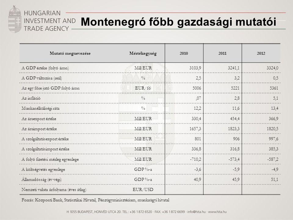 Mutató megnevezéseMértékegység201020112012 A GDP értéke (folyó áron)Mill EUR3103,93241,13324,0 A GDP változása (reál)%2,53,20,5 Az egy főre jutó GDP f