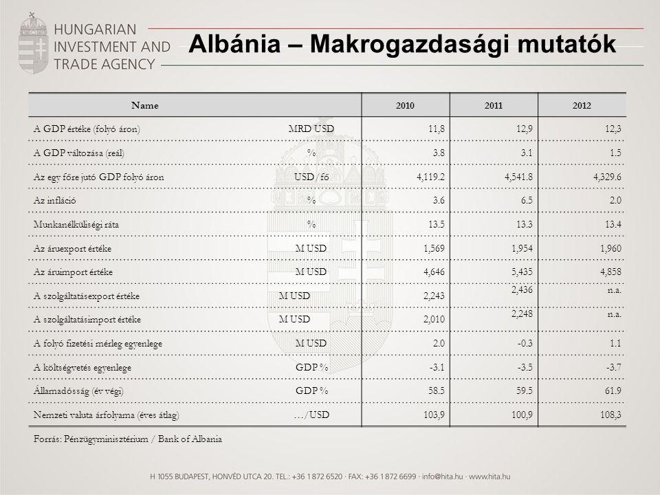 Name 201020112012 A GDP értéke (folyó áron)MRD USD11,812,912,3 A GDP változása (reál)%3.83.11.5 Az egy főre jutó GDP folyó áronUSD/fő4,119.24,541.84,3