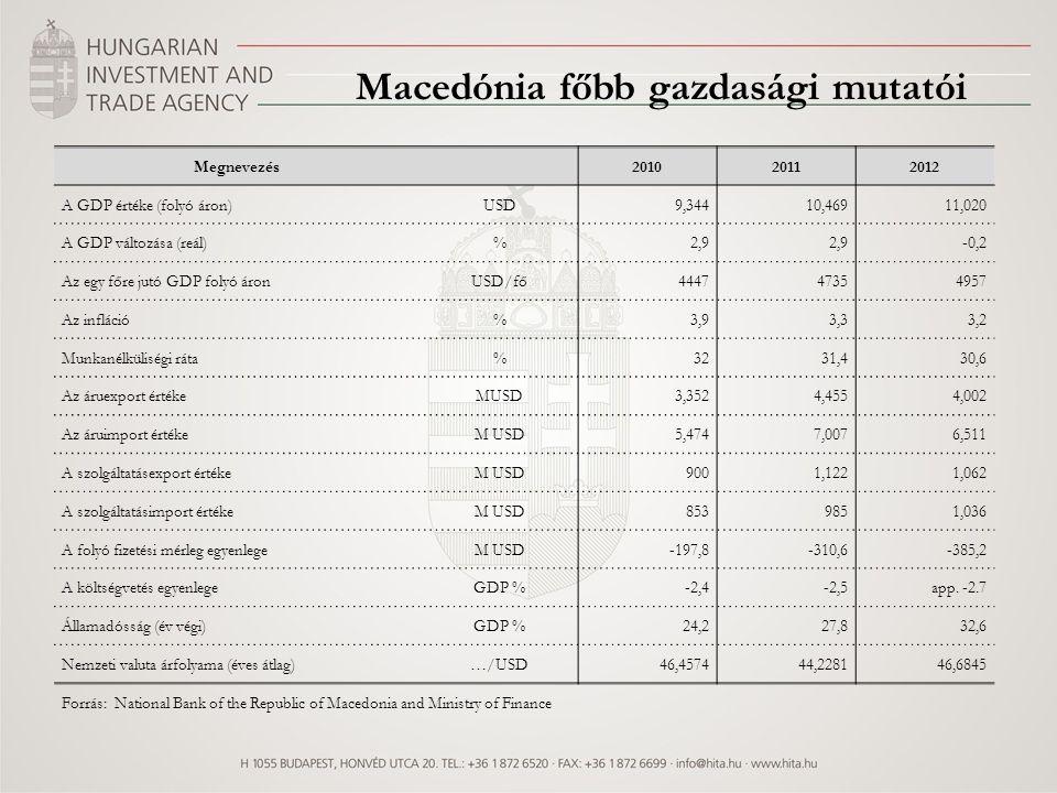 Megnevezés 201020112012 A GDP értéke (folyó áron)USD9,34410,46911,020 A GDP változása (reál)%2,9 -0,2 Az egy főre jutó GDP folyó áronUSD/fő44474735495