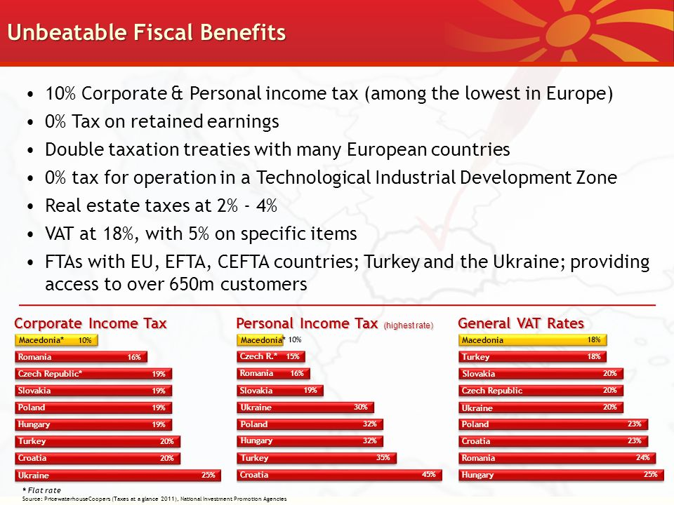Unbeatable Fiscal Benefits Corporate Income Tax Personal Income Tax ( highest rate) General VAT Rates * Flat rate Source: PricewaterhouseCoopers (Taxes at a glance 2011), National Investment Promotion Agencies 10% Corporate & Personal income tax (among the lowest in Europe) 0% Tax on retained earnings Double taxation treaties with many European countries 0% tax for operation in a Technological Industrial Development Zone Real estate taxes at 2% - 4% VAT at 18%, with 5% on specific items FTAs with EU, EFTA, CEFTA countries; Turkey and the Ukraine; providing access to over 650m customers Romania Czech Republic* Macedonia* Slovakia Ukraine Poland Hungary Turkey Croatia Czech R.* Romania Slovakia Ukraine Poland Hungary Turkey Croatia Macedonia*Macedonia Turkey Romania Slovakia Czech Republic Ukraine Poland Croatia Hungary