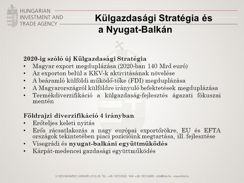 Külgazdasági Stratégia és a Nyugat-Balkán 2020-ig szóló új Külgazdasági Stratégia Magyar export megduplázása (2020-ban 140 Mrd euró) Az exporton belül