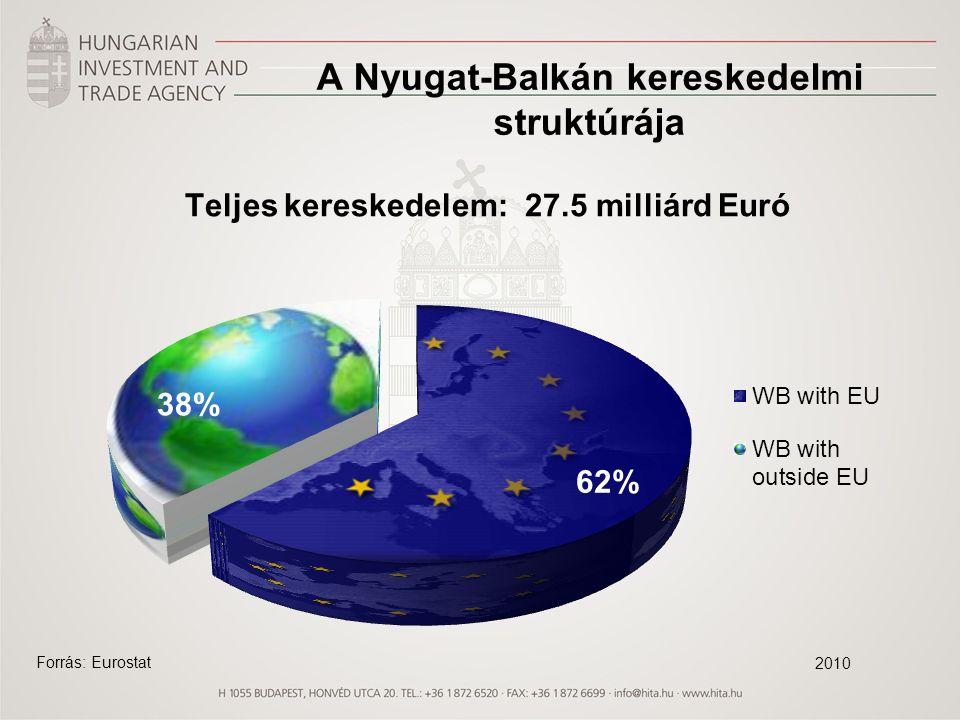 Kétoldalú kereskedelem Növekvő forgalom és jelentős mértékű aktívum 2011: 3,5 Mrd euro forgalom (+24,2%) A régió aránya az össz-magyar külkereskedelmi forgalomból: 2,1% Három meghatározó kereskedelmi partnerünk (2011): Szerbia (41% forgalmi arány), Horvátország (41%), Bosznia-Hercegovina (10%).