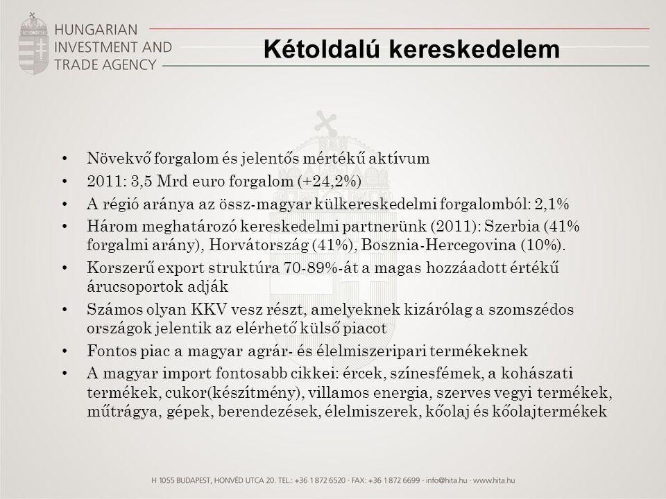 Kétoldalú kereskedelem Növekvő forgalom és jelentős mértékű aktívum 2011: 3,5 Mrd euro forgalom (+24,2%) A régió aránya az össz-magyar külkereskedelmi