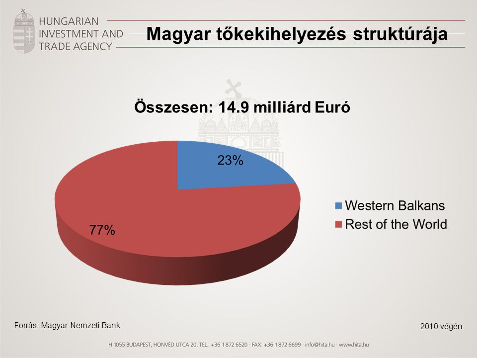 Tőkekihelyezés 2010 végéig mintegy 3,8 Mrd EUR befektetés Magyarország a térség minden országában az első tíz befektető között szerepel Horvátország - 2,5 Mrd euró Macedónia - 446 M euró Montenegró - 405 M euró Szerbia - 350 M BiH 120-140 M euro között becsülhető Vezető beruházók: MOL, OTP, MATÁV, Trigránit, Hunguest Hotels KKV-k, vegyesvállalatok jelenléte is számottevő