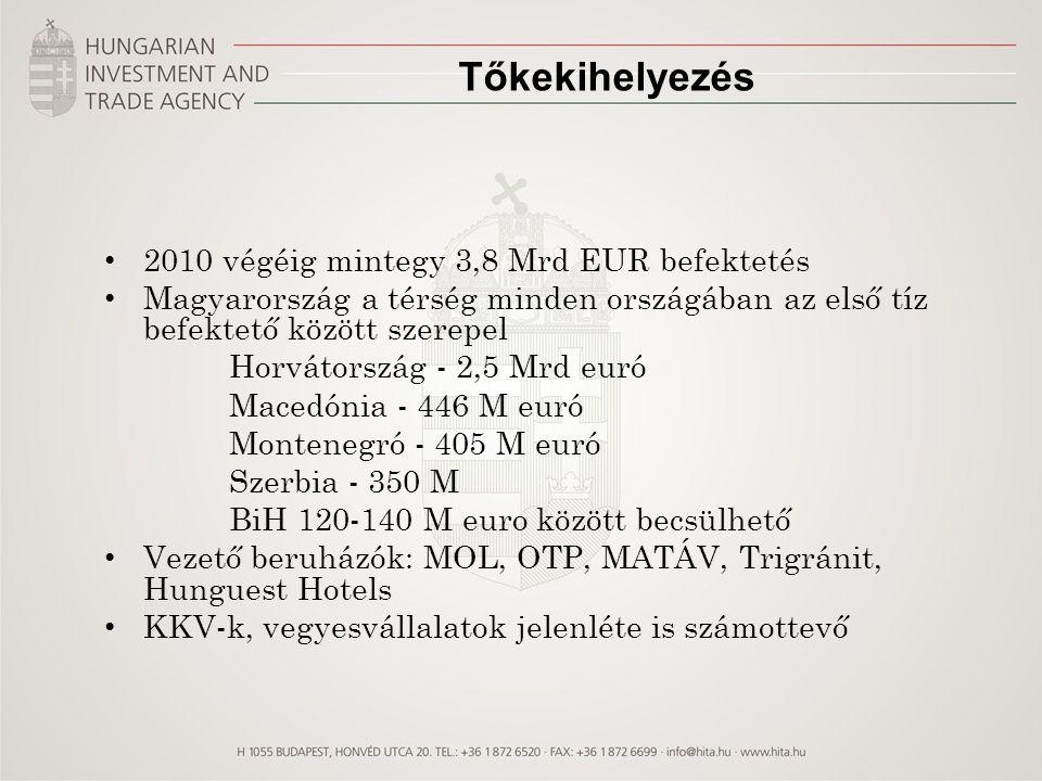 Tőkekihelyezés 2010 végéig mintegy 3,8 Mrd EUR befektetés Magyarország a térség minden országában az első tíz befektető között szerepel Horvátország -