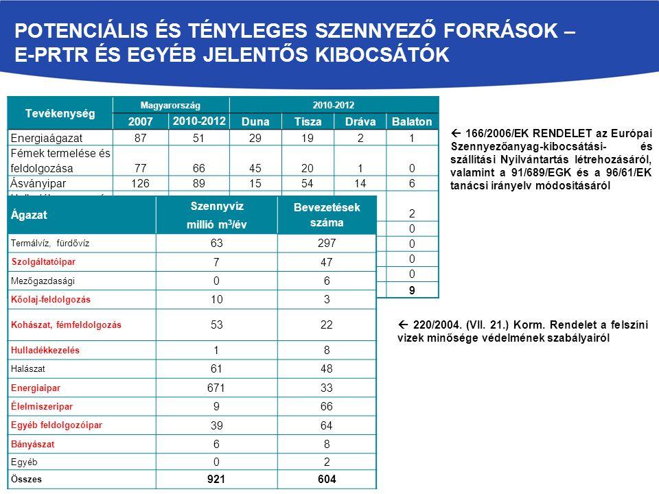POTENCIÁLIS ÉS TÉNYLEGES SZENNYEZŐ FORRÁSOK – E-PRTR ÉS EGYÉB JELENTŐS KIBOCSÁTÓK Tevékenység Magyarország2010-2012 2007 2010-2012 DunaTiszaDrávaBalaton Energiaágazat8751291921 Fémek termelése és feldolgozása7766452010 Ásványipar126891554146 Hulladék- és szennyvízkezelés7386463622 Vegyipar7451341700 Papír- és faipar12107300 Élelmiszeripar382814 00 Egyéb tevékenység531200 Összesen 492384191165199 Ágazat Szennyvíz Bevezetések száma millió m 3 /év Termálvíz, fürdővíz 63297 Szolgáltatóipar 747 Mezőgazdasági 06 Kőolaj-feldolgozás 103 Kohászat, fémfeldolgozás 5322 Hulladékkezelés 18 Halászat 6148 Energiaipar 67133 Élelmiszeripar 966 Egyéb feldolgozóipar 3964 Bányászat 68 Egyéb 02 Összes 921604  220/2004.