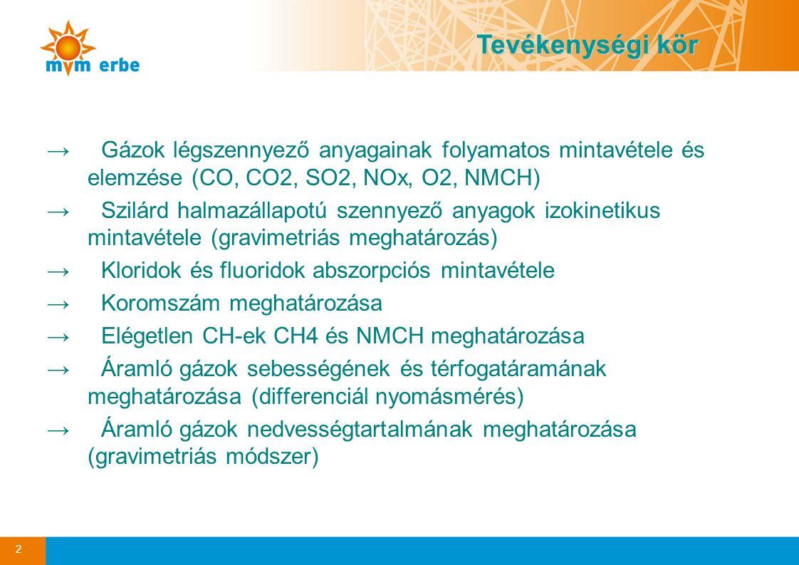 2 Tevékenységi kör →Gázok légszennyező anyagainak folyamatos mintavétele és elemzése (CO, CO2, SO2, NOx, O2, NMCH) →Szilárd halmazállapotú szennyező a