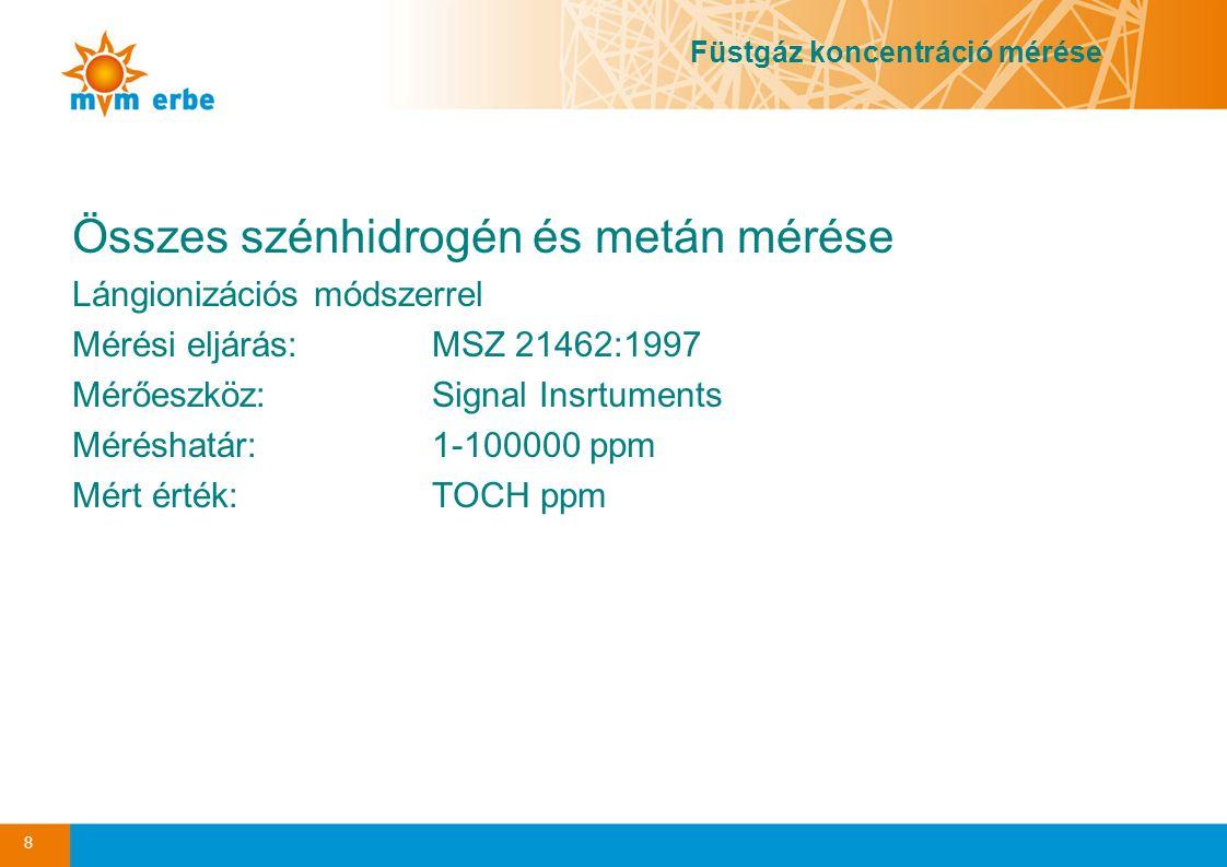 Összes szénhidrogén és metán mérése Lángionizációs módszerrel Mérési eljárás:MSZ 21462:1997 Mérőeszköz:Signal Insrtuments Méréshatár:1-100000 ppm Mért