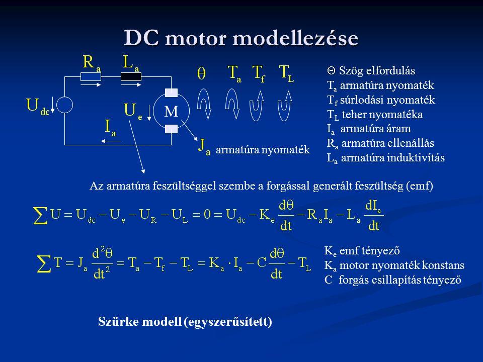 DC motor modellezése M armatúra nyomaték  Szög elfordulás T a armatúra nyomaték T f súrlodási nyomaték T L teher nyomatéka I a armatúra áram R a arma