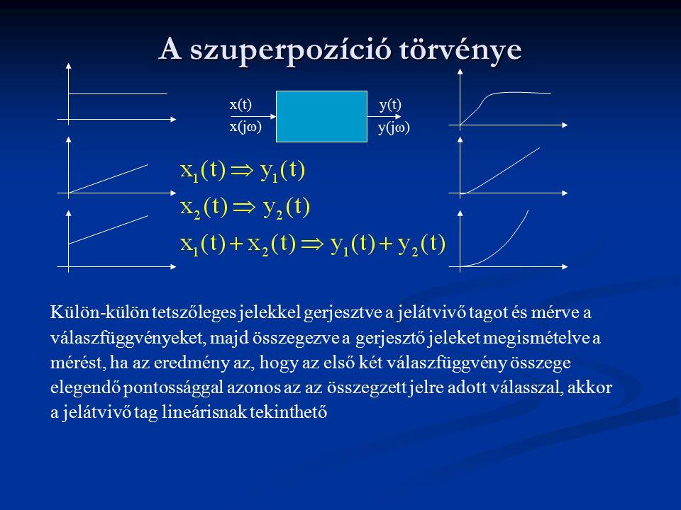 Szabványos vizsgáló jelek x(t)y(t) x(t) y(t) t t Ha érvényes a szuperpozíció, akkor alkalmazhatók a szabványos vizsgáló jelek.