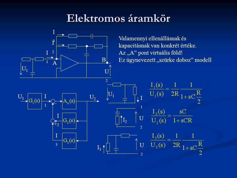 DC motor modellezése M armatúra nyomaték  Szög elfordulás T a armatúra nyomaték T f súrlodási nyomaték T L teher nyomatéka I a armatúra áram R a armatúra ellenállás L a armatúra induktivítás K e emf tényező K a motor nyomaték konstans C forgás csillapítás tényező Az armatúra feszültséggel szembe a forgással generált feszültség (emf) Szürke modell (egyszerűsített)