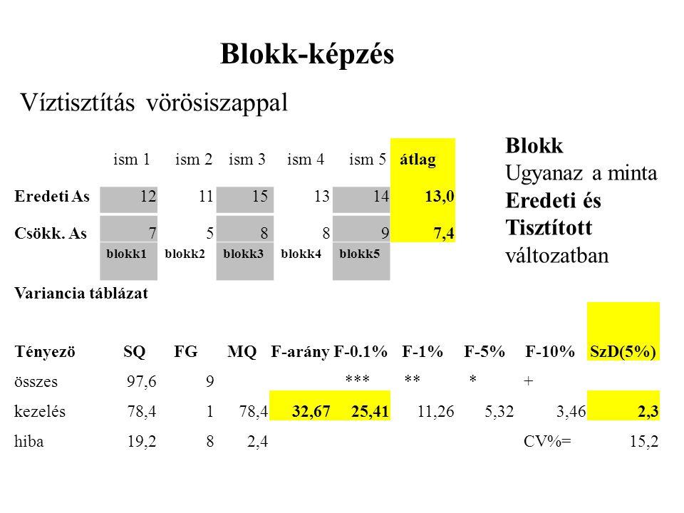 blokk1blokk2blokk3blokk4blokk5átlag Eredeti As121115131413,0 Csökk.