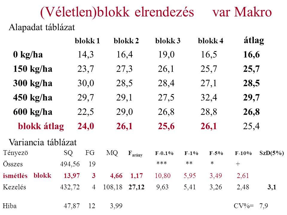(Véletlen)blokk elrendezésvar Makro blokk 1 blokk 2 blokk 3 blokk 4 átlag 0 kg/ha14,316,419,016,516,6 150 kg/ha23,727,326,125,7 300 kg/ha30,028,528,427,128,5 450 kg/ha29,729,127,532,429,7 600 kg/ha22,529,026,828,826,8 blokk átlag24,026,125,626,125,4 Tényezö SQ FG MQ F arány F-0.1% F-1% F-5% F-10% SzD(5%) Összes494,5619 *** ** * + ismétlésblokk13,9734,661,1710,805,953,492,61 Kezelés432,724108,1827,129,635,413,262,483,1 Hiba47,87123,99 CV%=7,9 Variancia táblázat Alapadat táblázat