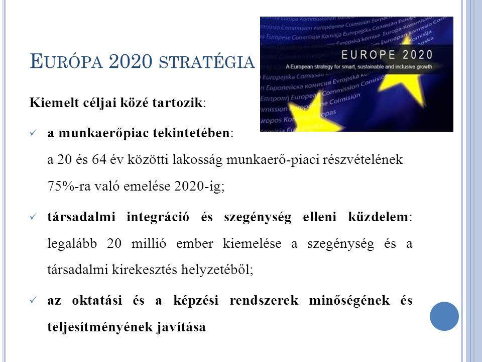 E URÓPA 2020 STRATÉGIA Kiemelt céljai közé tartozik: a munkaerőpiac tekintetében: a 20 és 64 év közötti lakosság munkaerő-piaci részvételének 75%-ra való emelése 2020-ig; társadalmi integráció és szegénység elleni küzdelem: legalább 20 millió ember kiemelése a szegénység és a társadalmi kirekesztés helyzetéből; az oktatási és a képzési rendszerek minőségének és teljesítményének javítása