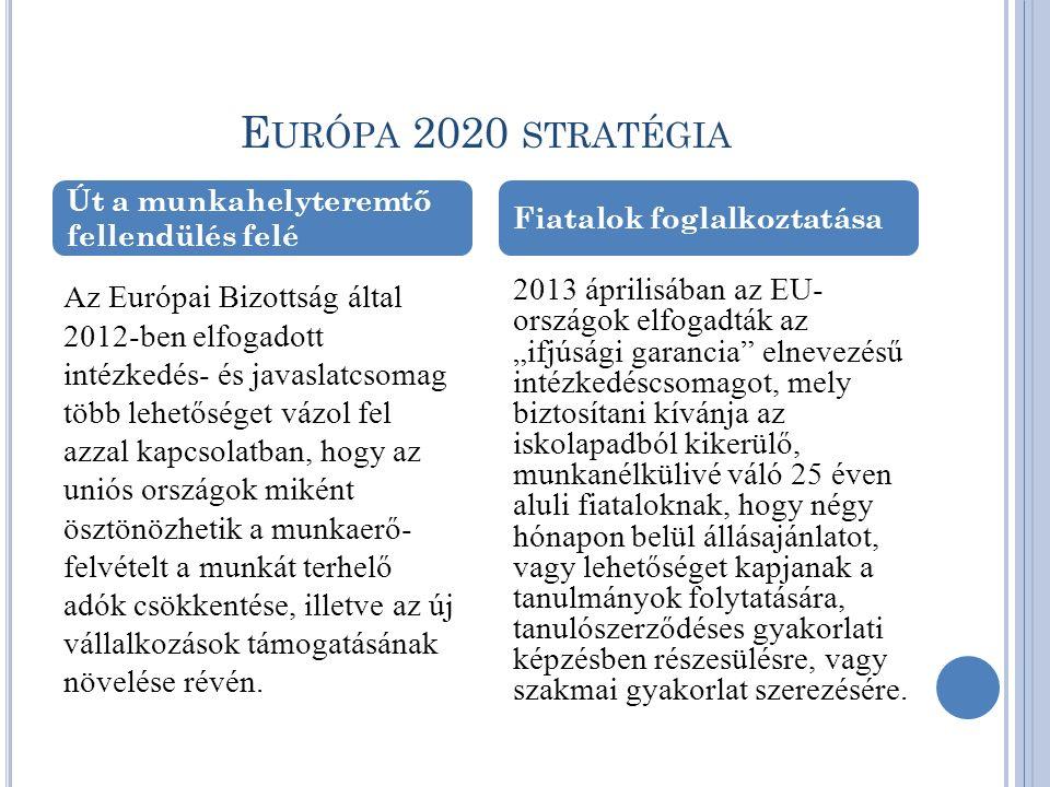 E URÓPA 2020 STRATÉGIA Az Európai Bizottság által 2012-ben elfogadott intézkedés- és javaslatcsomag több lehetőséget vázol fel azzal kapcsolatban, hogy az uniós országok miként ösztönözhetik a munkaerő- felvételt a munkát terhelő adók csökkentése, illetve az új vállalkozások támogatásának növelése révén.