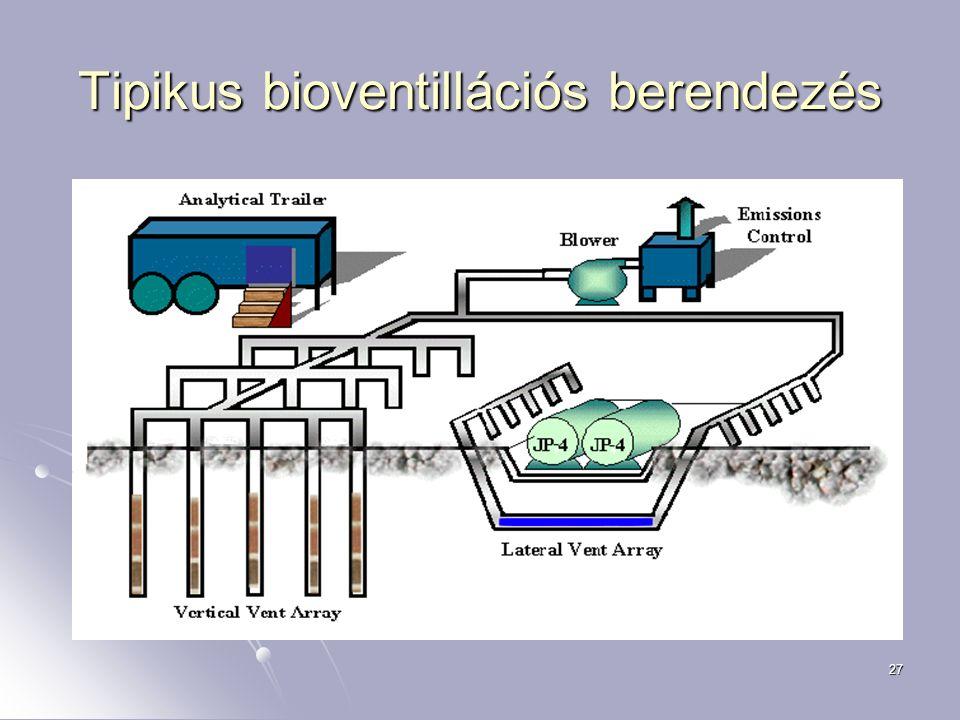 27 Tipikus bioventillációs berendezés