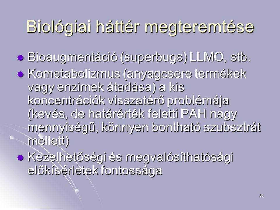 31 Biológiai háttér megteremtése Bioaugmentáció (superbugs) LLMO, stb. Bioaugmentáció (superbugs) LLMO, stb. Kometabolizmus (anyagcsere termékek vagy