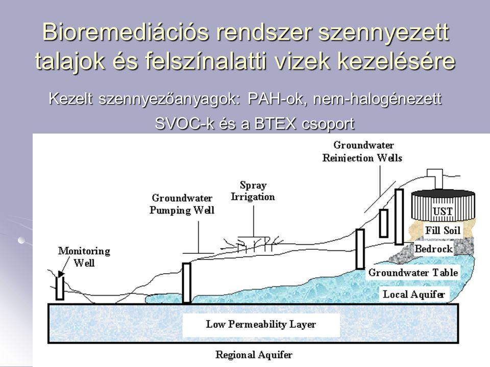 32 Bioremediációs rendszer szennyezett talajok és felszínalatti vizek kezelésére Kezelt szennyezőanyagok: PAH-ok, nem-halogénezett SVOC-k és a BTEX cs