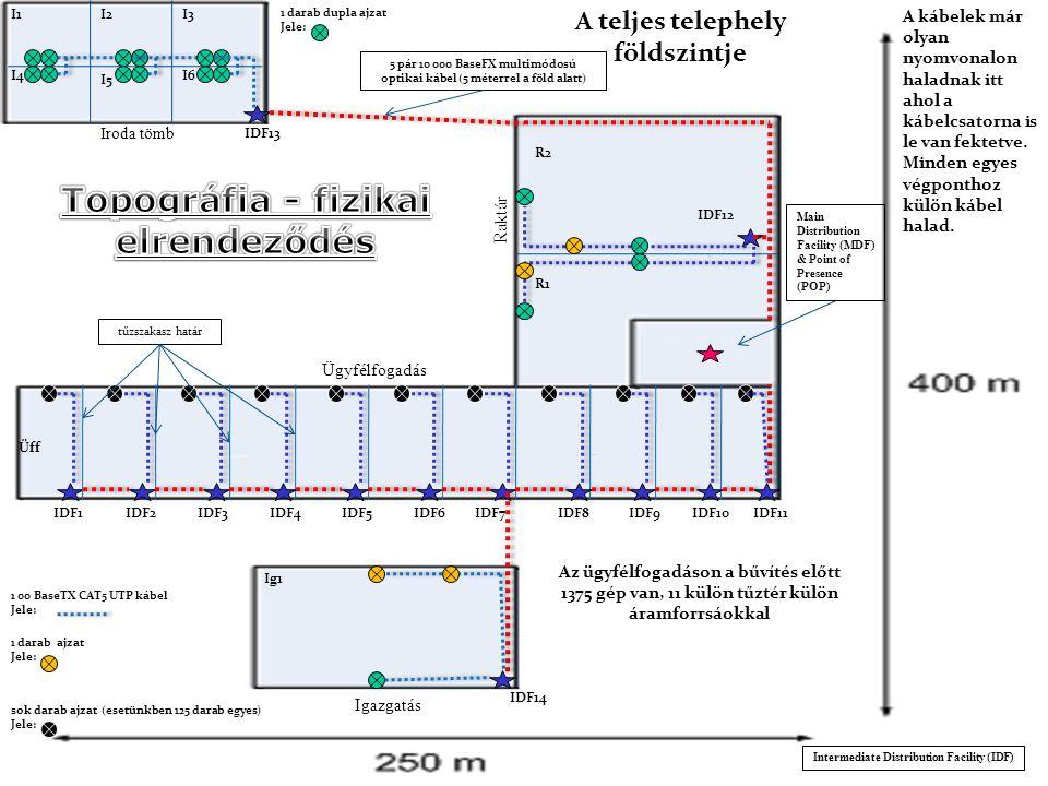 Raktár Iroda tömb Ügyfélfogadás Igazgatás A teljes telephely földszintje R1 R2 Üff I1 IDF12 IDF13 A kábelek már olyan nyomvonalon haladnak itt ahol a kábelcsatorna is le van fektetve.