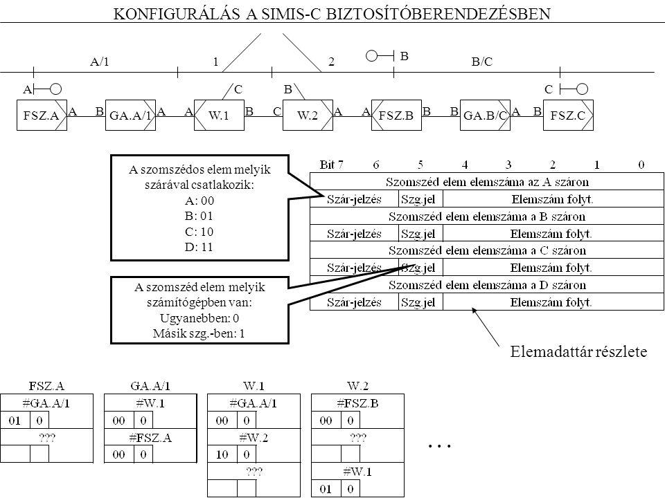 FSZ.AGA.A/1W.1W.2FSZ.BFSZ.CGA.B/C AC B A szomszédos elem melyik szárával csatlakozik: A: 00 B: 01 C: 10 D: 11 A szomszéd elem melyik számítógépben van