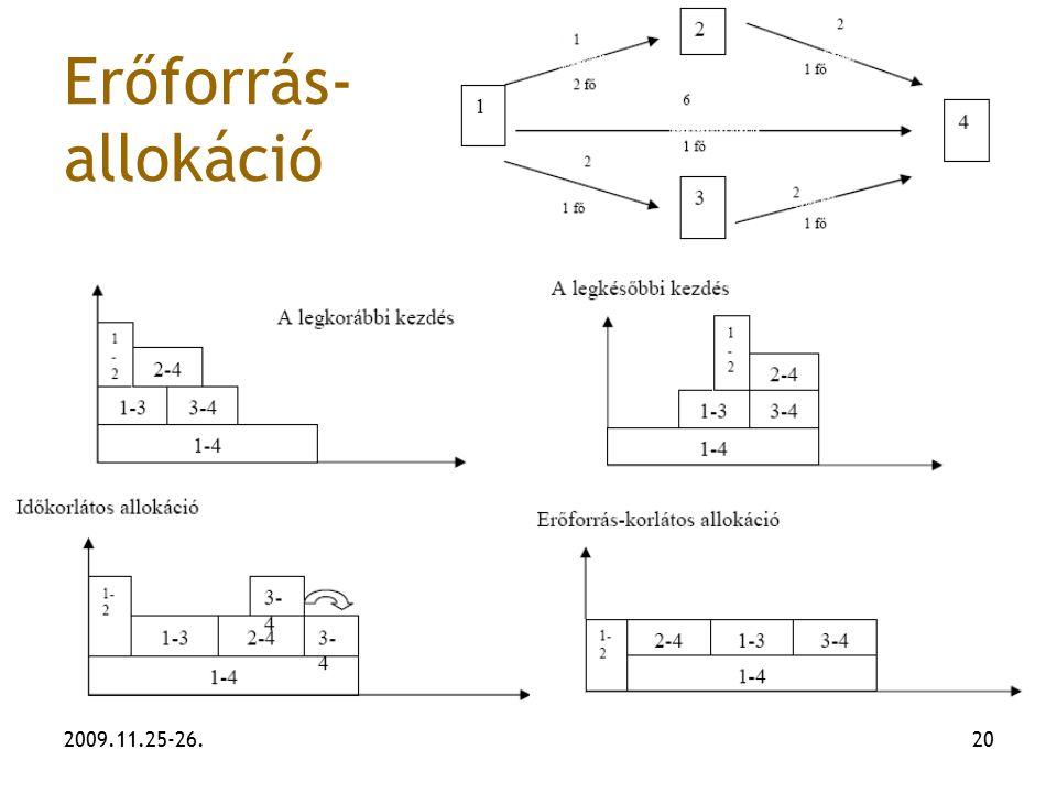 2009.11.25-26.20 Erőforrás- allokáció