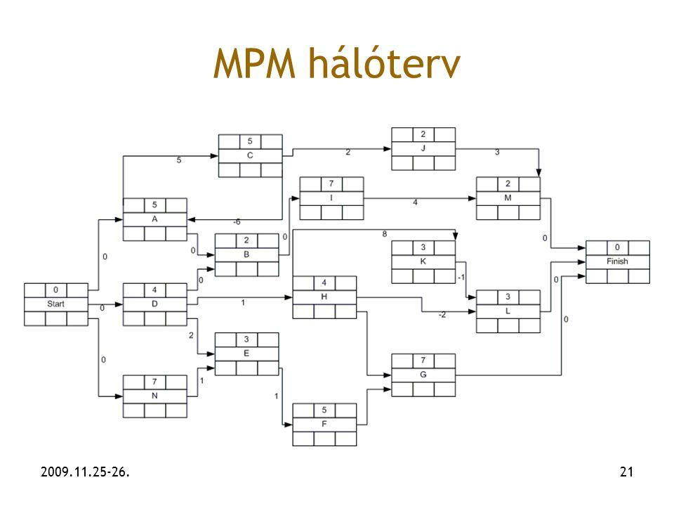 2009.11.25-26.21 MPM hálóterv