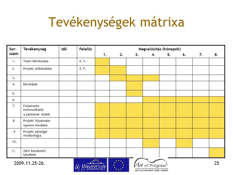 2009.11.25-26.25 Tevékenységek mátrixa Sor- szám TevékenységIdőFelelősMegvalósítás (hónapok) 1. 2. 3. 4. 5. 6. 7. 8. 1.Team létrehozásaX. Y. 2.Projekt